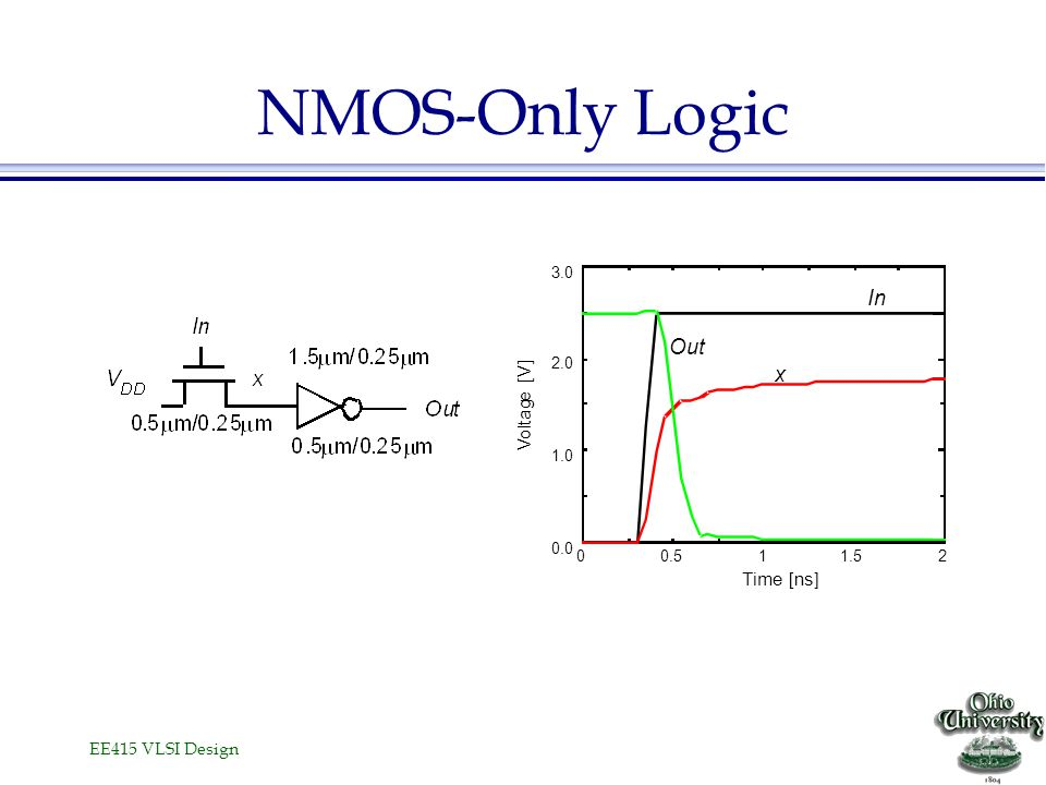 NMOS-Only Logic In Out x [V] e g a t l o V Time [ns] 3.0 2.0 1.0 0.0